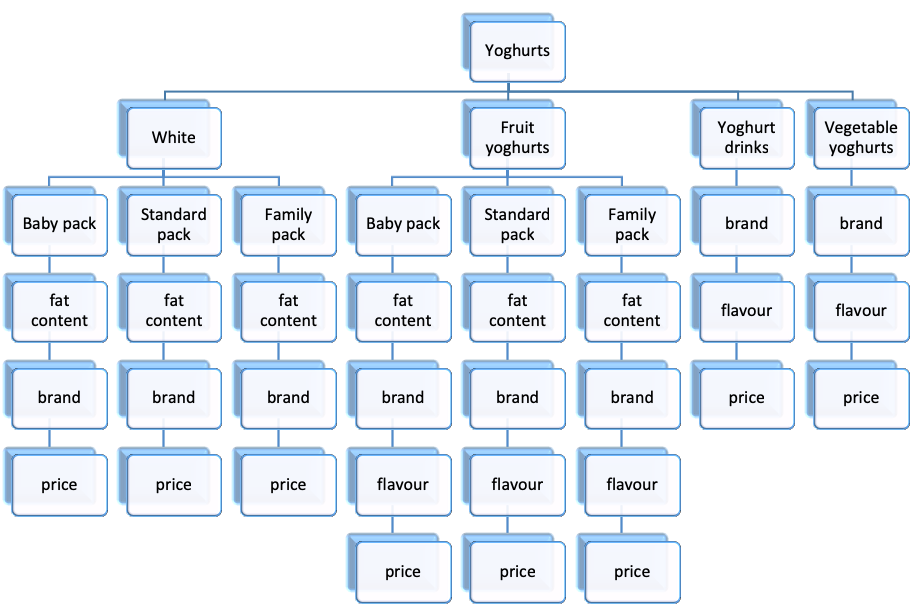 Customer decision Tree
